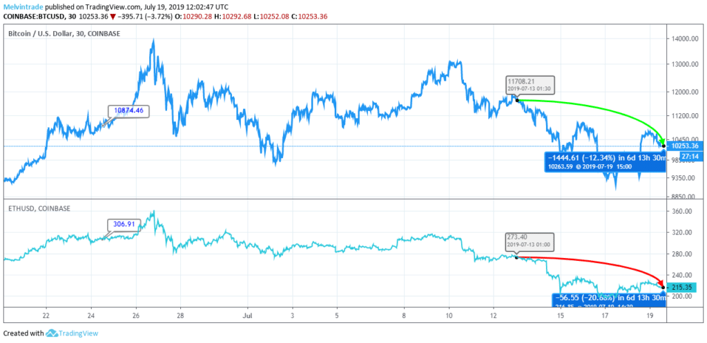 BTC Vs ETH Price Analysis