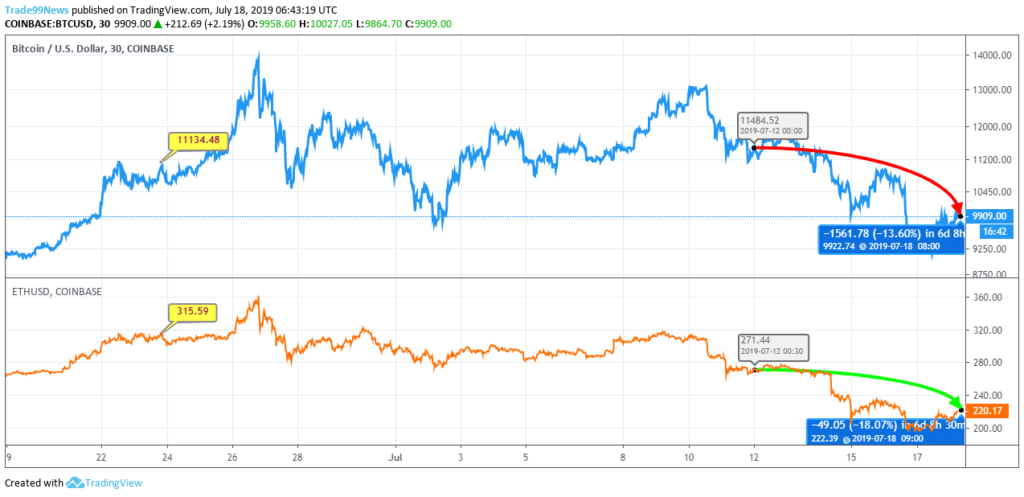 BTC vs ETH Price Chart