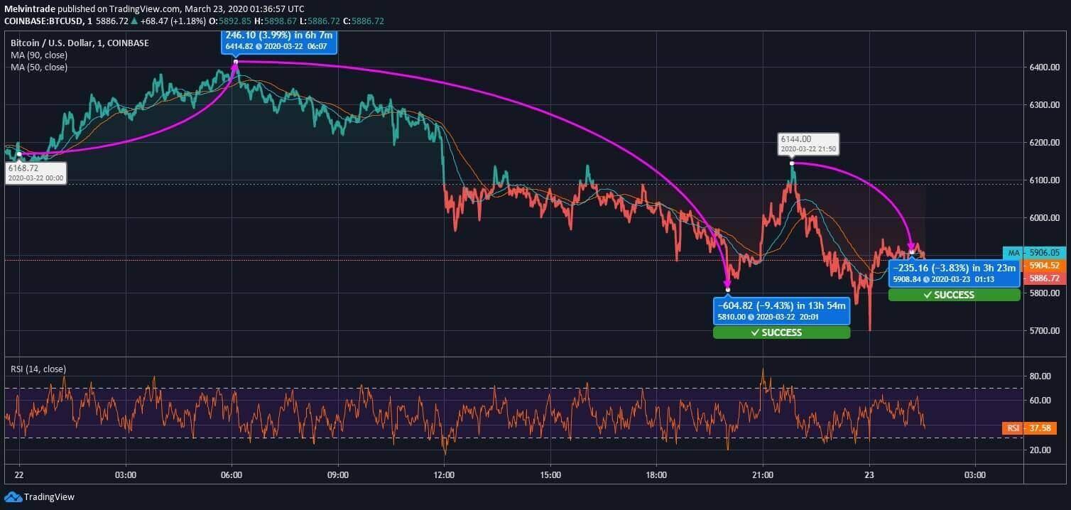 Bitcoin (BTC) Price News